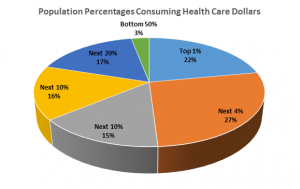 Population Consuming Health Care