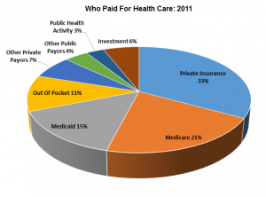 Who paid for health care 2011